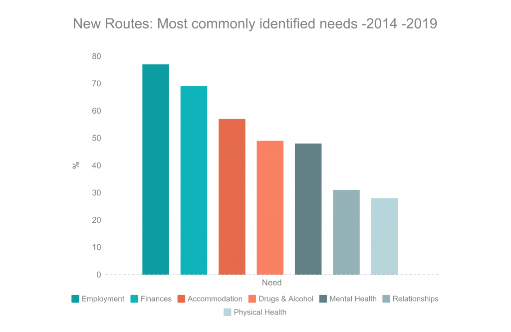 New Routes identified outcomes