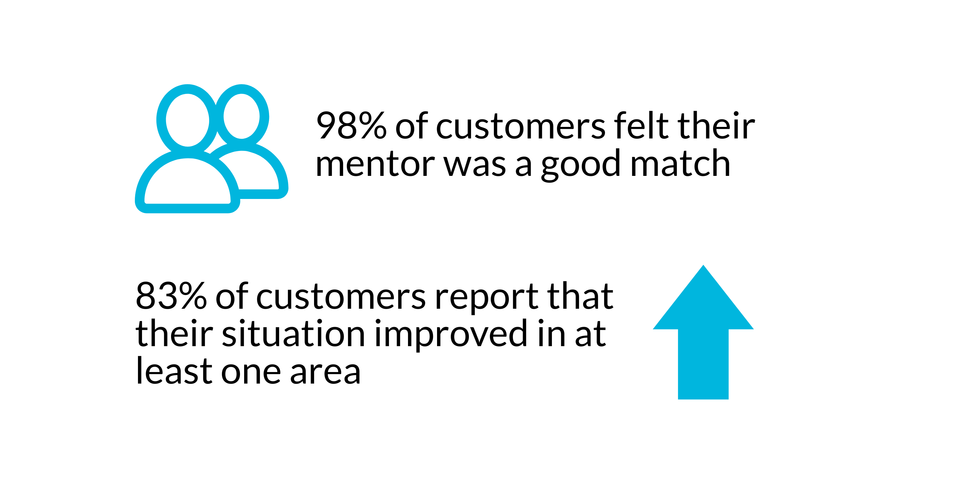 98% customers say mentor was a good match